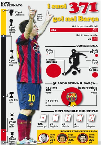 Picture of Lionel Messi All 371 Goals.2004 - 2014 - HD